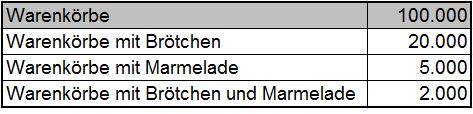 tabelle-assoziationsanalyse