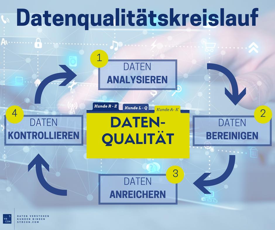 Datenqualität