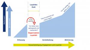 Loyalitäts-Kluft überwinden (Grafik nach Steve Bocska von PugPharm)