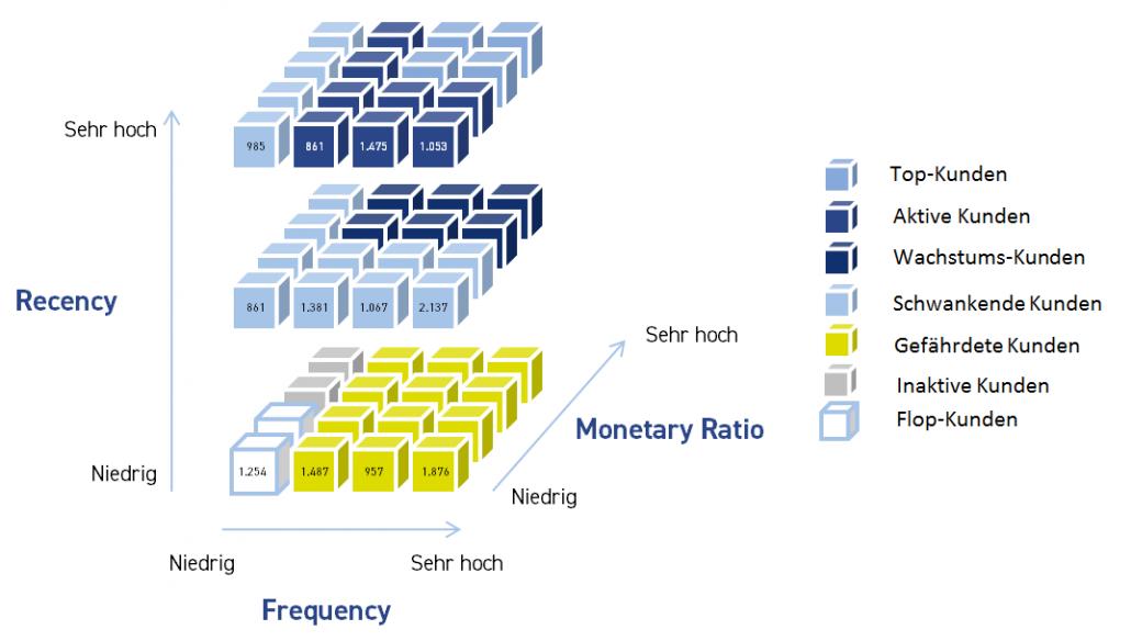 Segmentierung 3 Dimensional