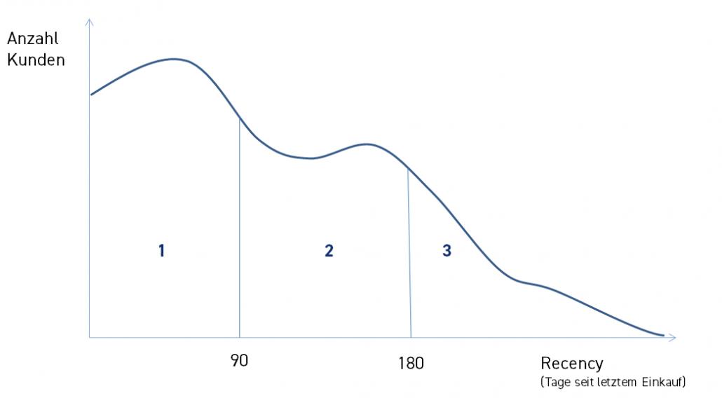 Segmentierung Intervallgrenzen
